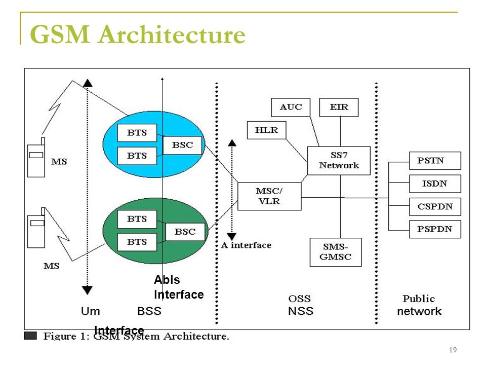 Beyond 3g lte long term evolution ppt video online download for Architecture gsm