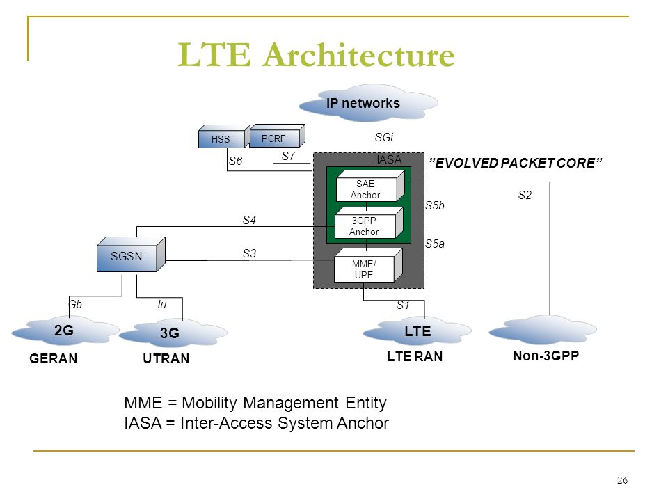 Beyond 3g lte long term evolution ppt video online download 26 lte architecture sciox Images