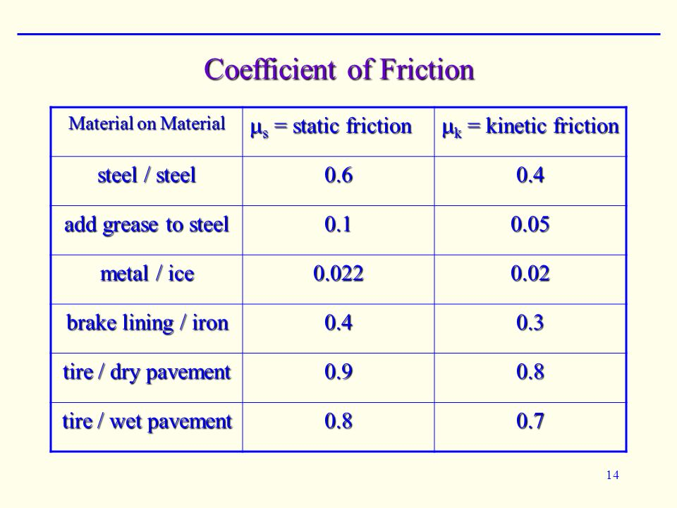 What Is Friction How Does It Work Ppt Video Online