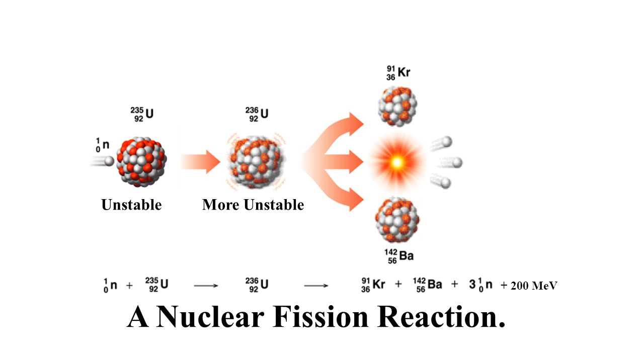 nuclear fission A: nuclear fission is used to generate electricity, for the destructive component of nuclear weapons and to break down radioactive elements into other elements in nuclear fission, a radioactive element is broken down into lighter elements this process releases nuclear energy.