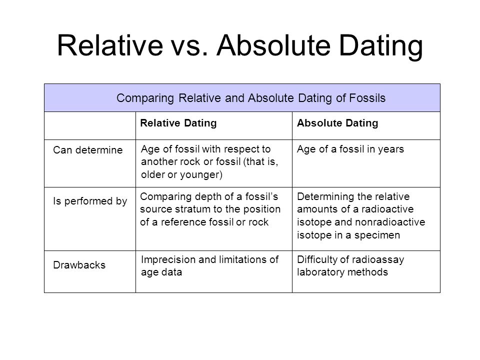 difference between absolute and relative fossil dating Absolute dating uses the radioactive decay of what is the difference between relative dating and documents similar to virtual lab - fossil dating.