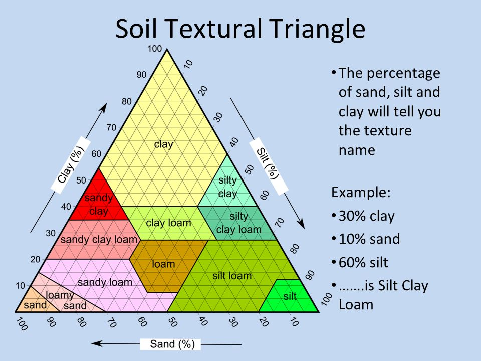 Warm up how are igneous rocks formed ppt download for Soil triangle