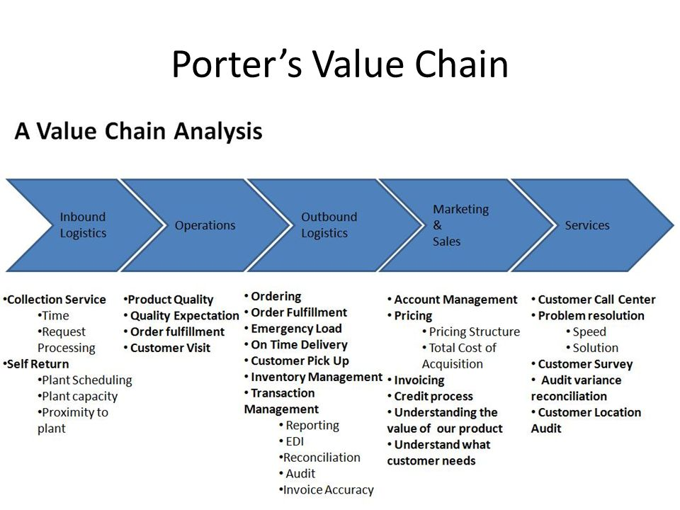 how the porter s 5 forces apply to fast food industry