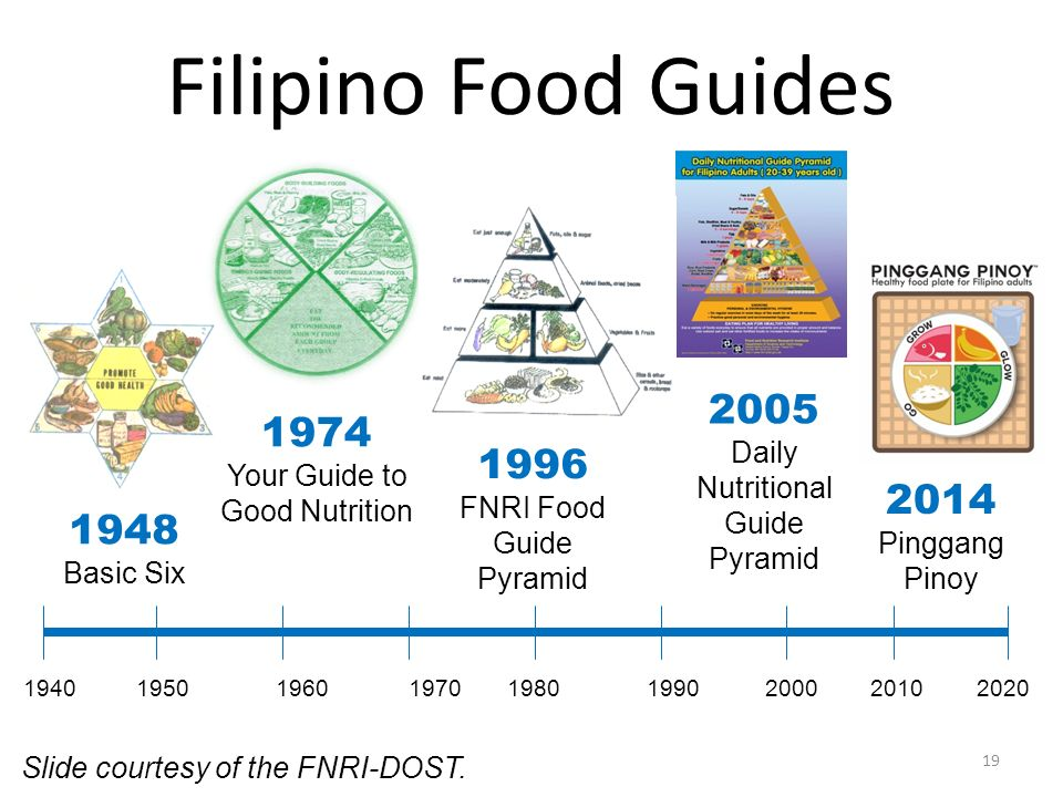 Filipino Food Guides 1974. Your Guide to Good Nutrition. 2005. Daily. Nutritional Guide. Pyramid.