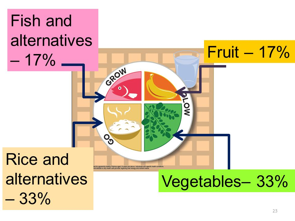 Fish and alternatives – 17% Fruit – 17% Rice and alternatives – 33%