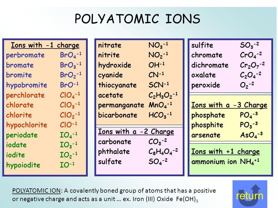 Periodic table ionic charges on periodic table periodic table of periodic table ionic charges on periodic table periodic table with ionic charges urtaz Images