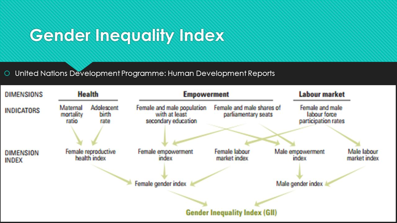 Gender inequality social problems