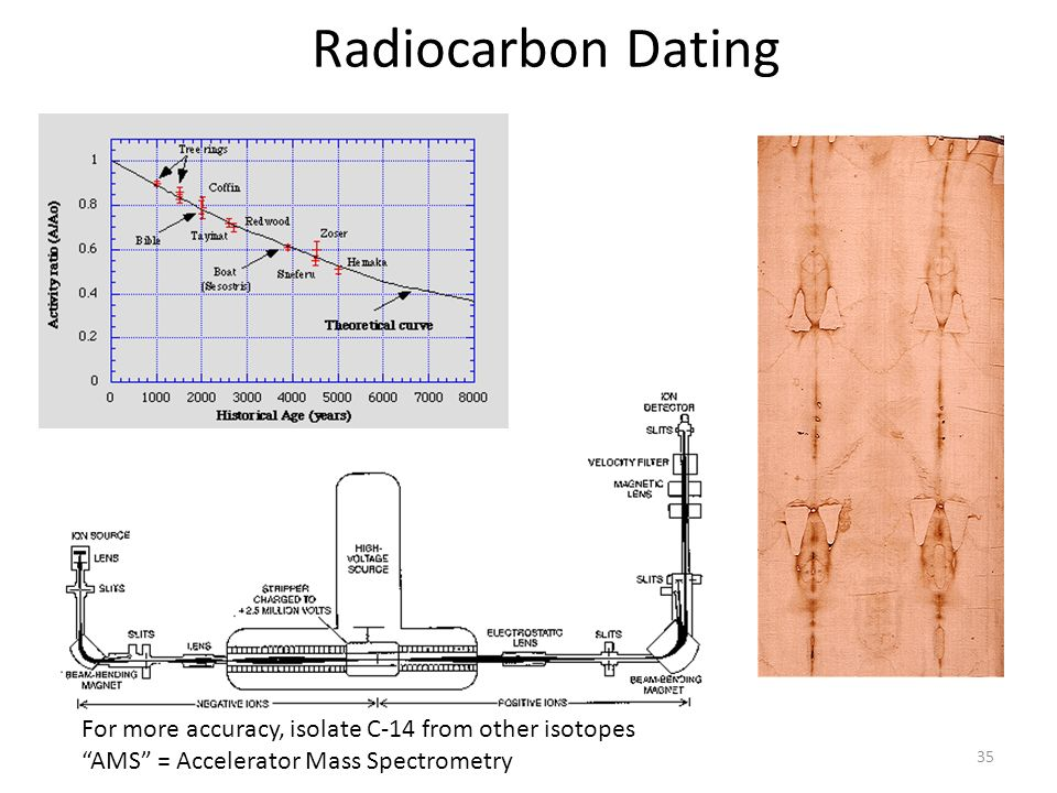 ams dating accuracy Chronological methods 8 - radiocarbon dating  in recent deposits so little  decay has occurred that the error factor (the standard deviation).