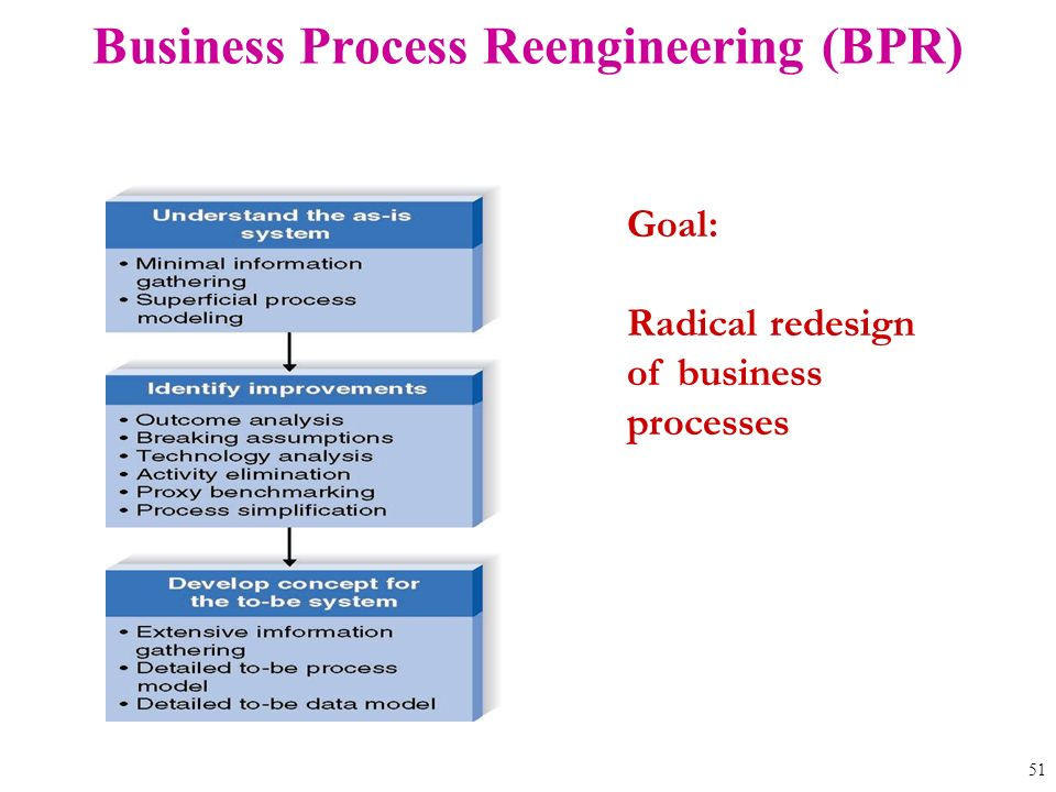 business process redesign or reengineering Erp implementation best practices - here are the five reasons why business process reengineering should start before your erp implementation - panorama consulting.
