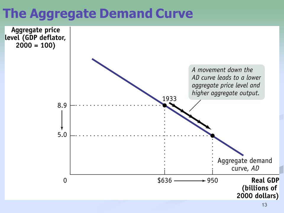 aggregate demand Definition of aggregate demand: total level of demand for desired goods and services (at any time by all groups within a national economy).