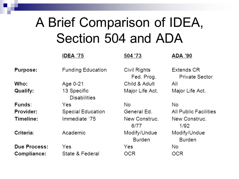 Section 504 An Overview Ppt Video Online Download