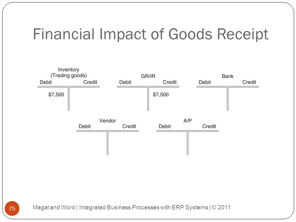 """impact of erp systems on process Implementing enterprise resource planning (erp) software impacts an entire  """" ocm is a framework for managing the effect of new business processes,."""