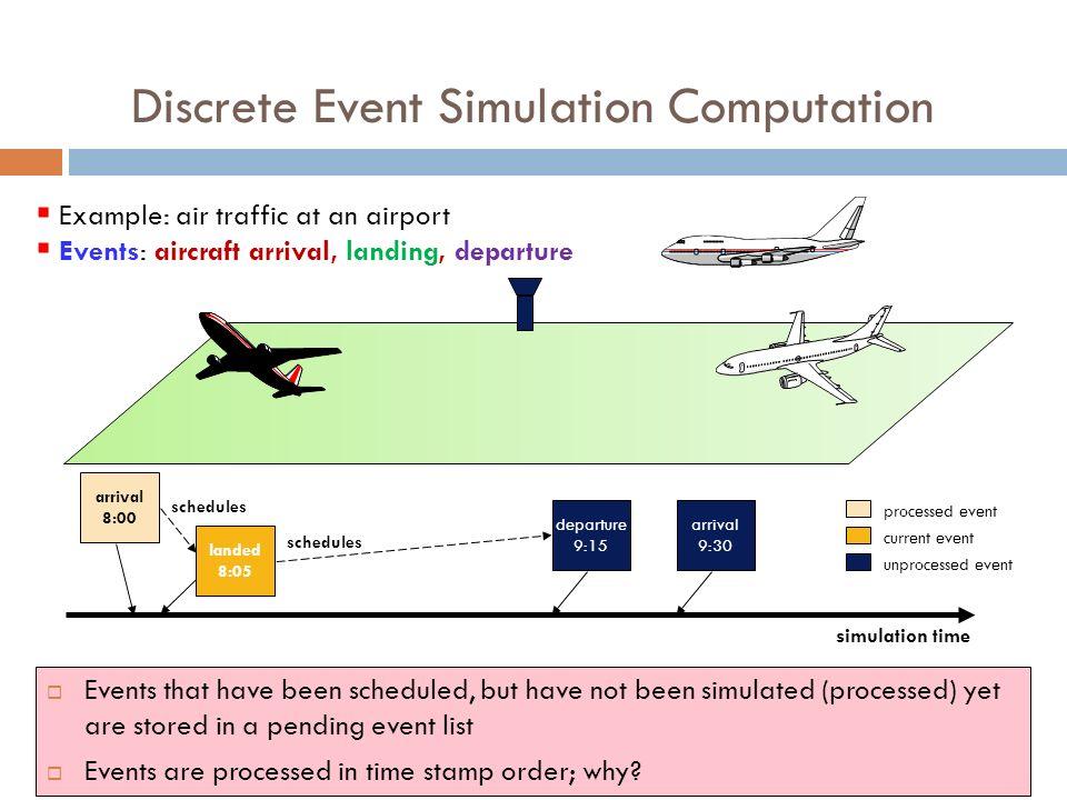 Dr. Anis Koubâa CS433 Modeling and Simulation - ppt download