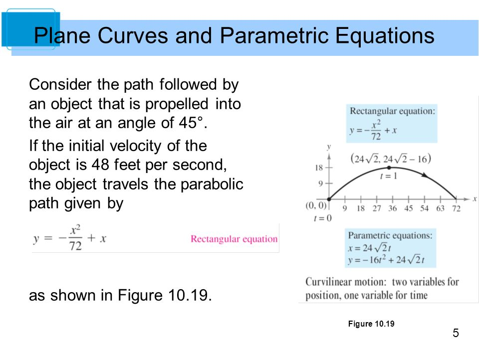 how to find parametric equations of a plane