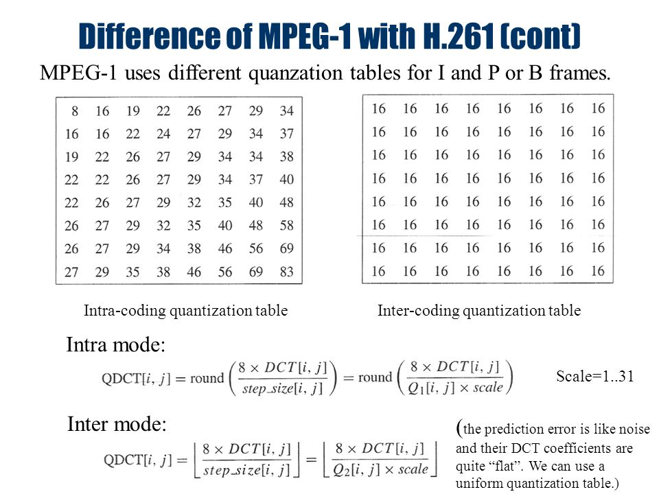 Video compression and standards ppt video online download for Quantization table design revisited for image video coding