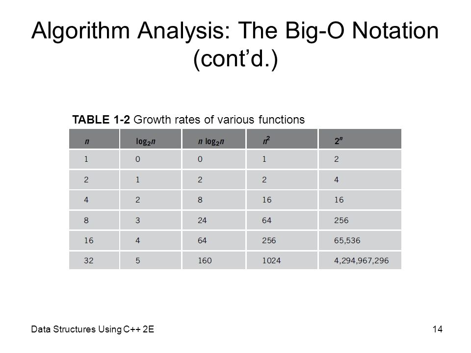 algorithm big o notation and log
