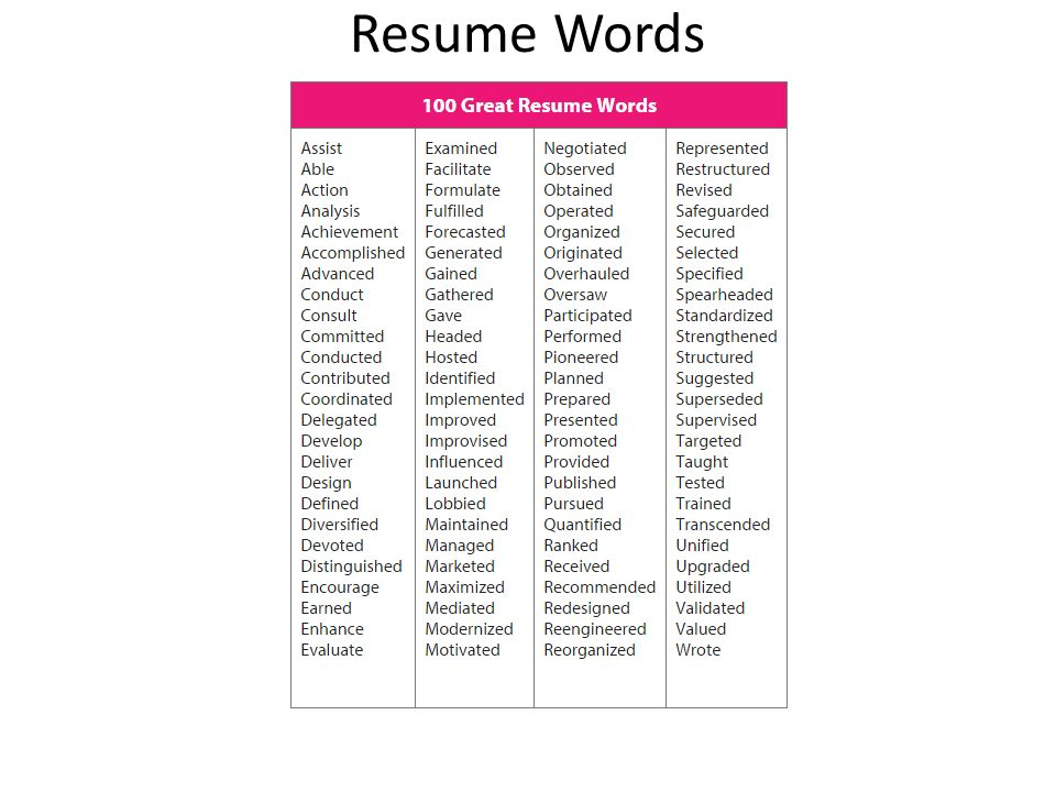 4 Resume Words  100 Resume Words