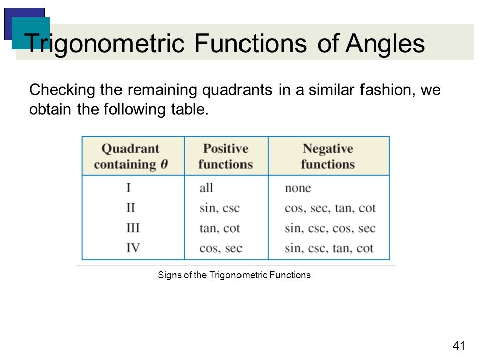 62 Trigonometric Functions Of Angles  Ppt Video Online. Moderate Signs. Baby Head Signs Of Stroke. Theraflu Signs. Bronchial Signs