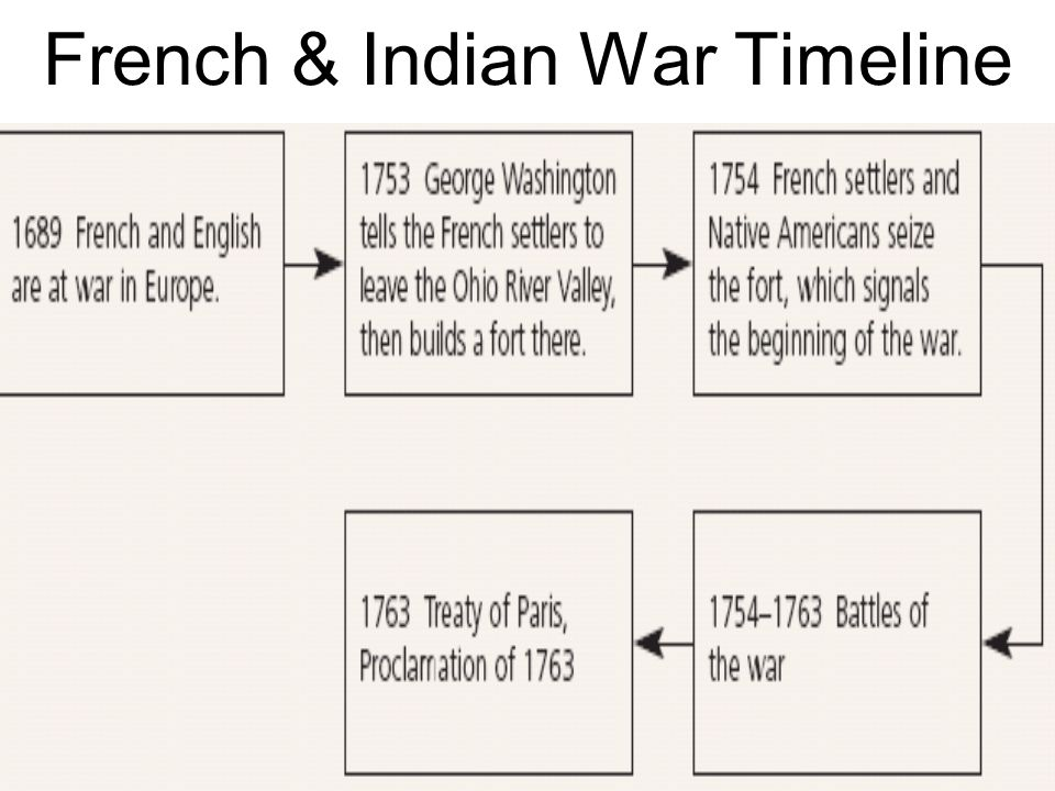 north american indian timeline Removal of american indian tribes to oklahoma but some relocated farther north a timeline of removal.