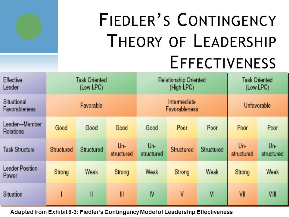 fred e fiedler's contingency theory of Full-text paper (pdf): an overview and discussion of fred e fiedler's  contingency model of leadership effectiveness.