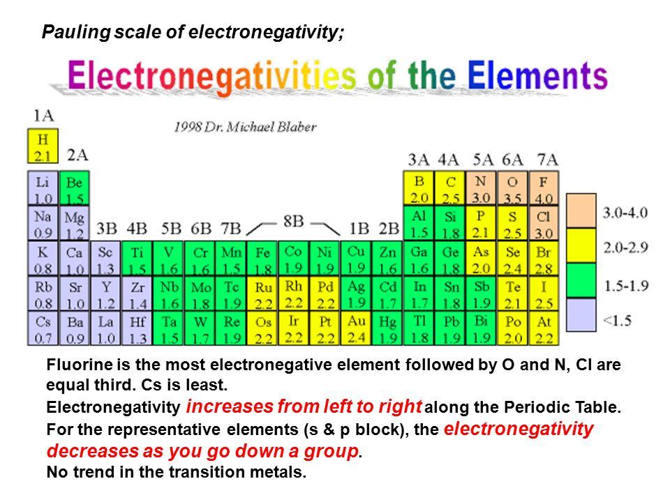 Bonding, Molecular Shape & Structure
