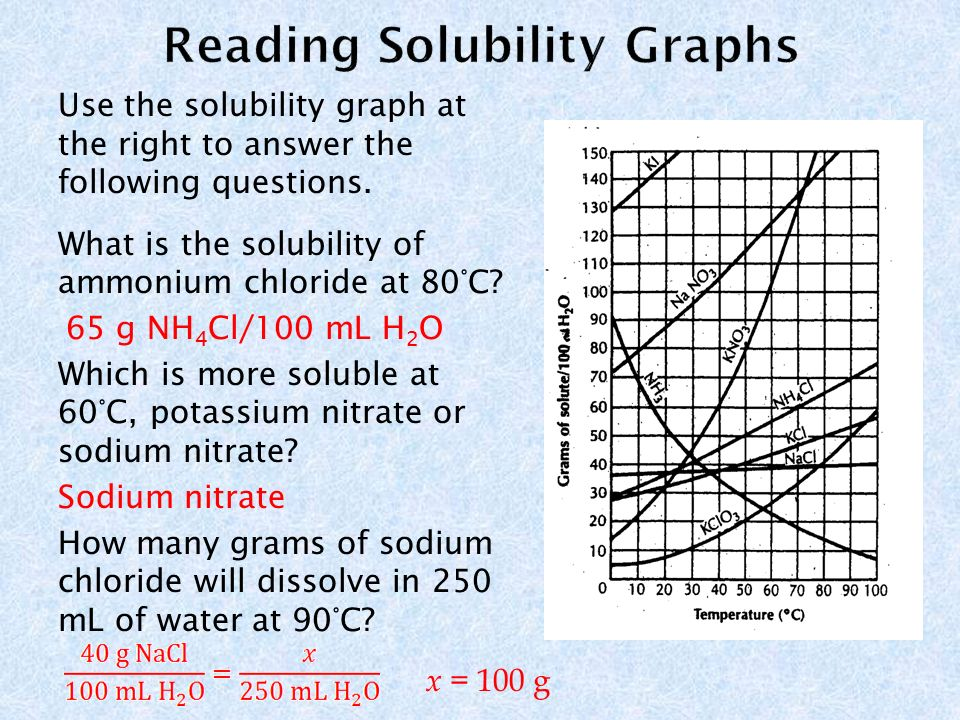 solubility curve of sodium nitrate Solubility curve problems 1 what explain why solids become more soluble as temperature increases and why gasses become less soluble (you don't need the.