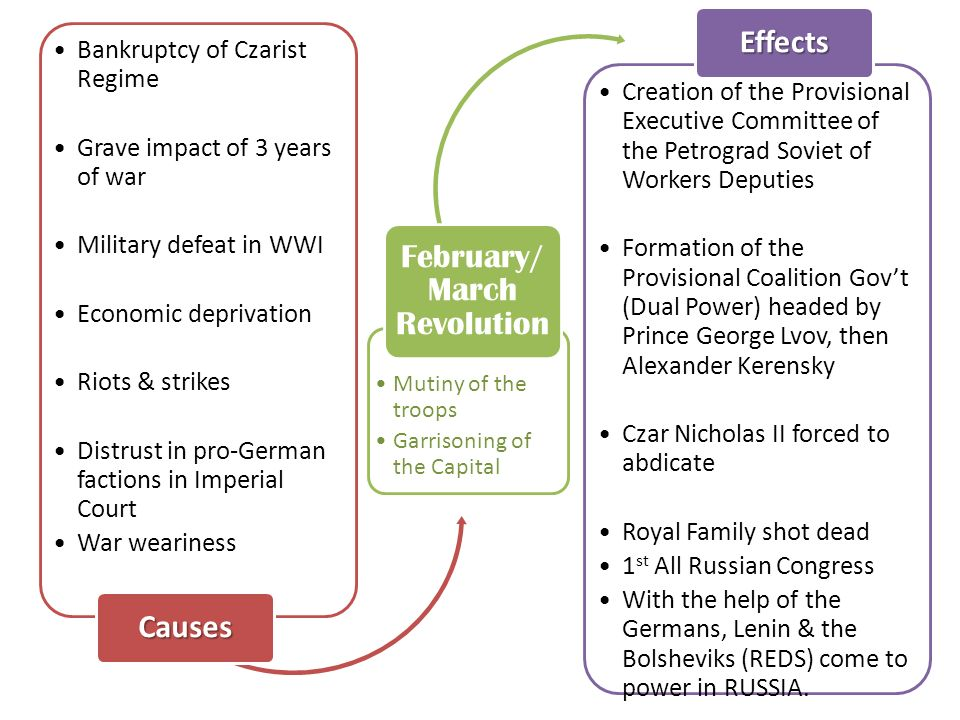 an introduction to the effects of march revolution and the revolution of 1917 The february revolution (march 1917) was a revolution focused around petrograd (now saint petersburg), the capital of russia at that timein the chaos, members of the imperial parliament (the duma) assumed control of the country, forming the russian provisional government which was heavily dominated by the interests of large capitalists and the noble aristocracy.