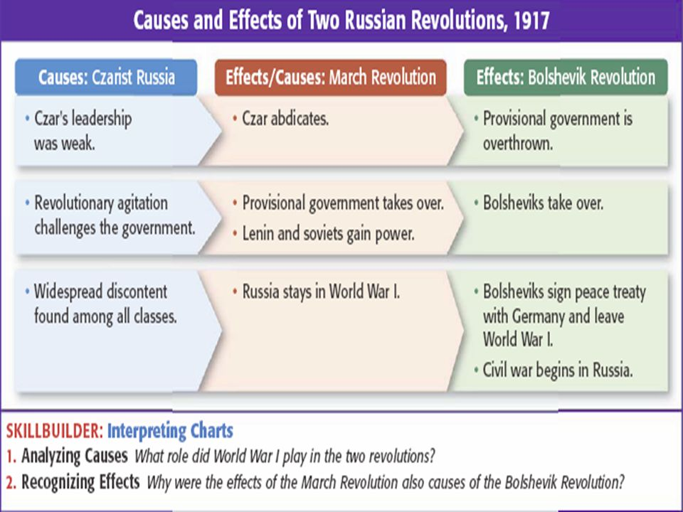 essay on the causes of the russian revolution During the reign of the last tsar of russia, nicholas, the russian revolution broke out it is a revolution which changed the lives of many and left alone a few even the ruling class which had ruled over russia for centuries can't escape from the chan.