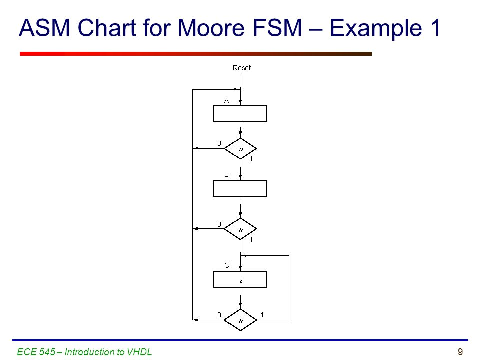 Mealy and moore type fsm dating 2