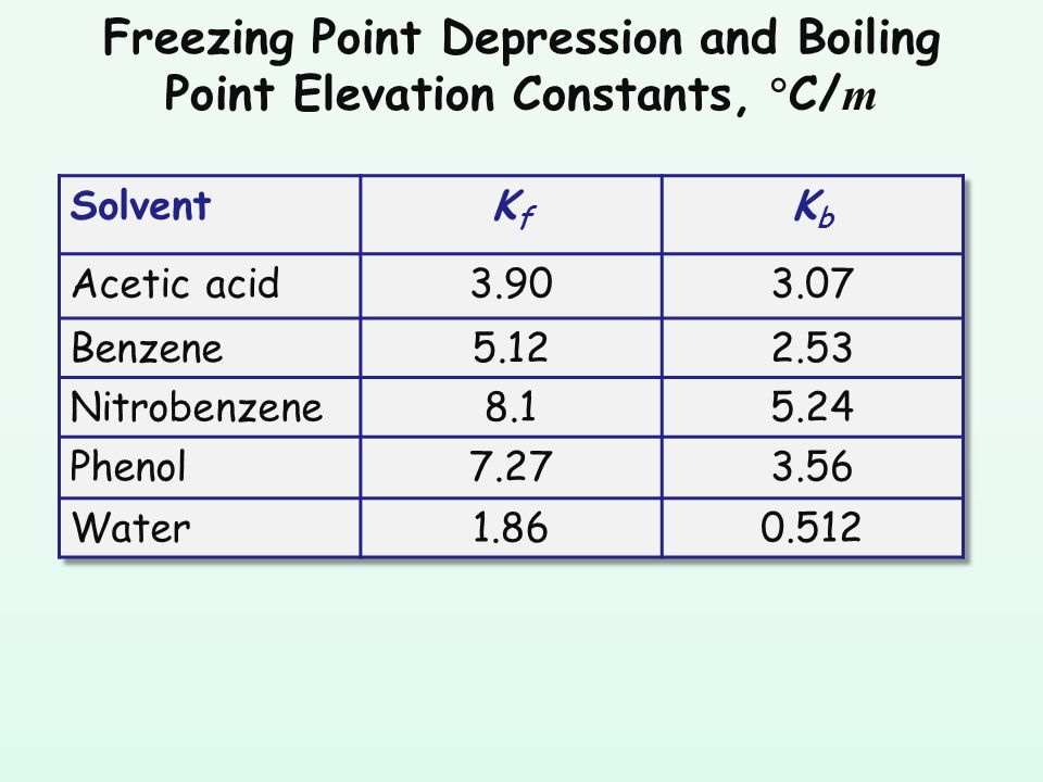 freezing point depression and boiling point Freezing point depression in solutions the freezing point of pure water is 0°c, but that melting point can be depressed by the adding of a solvent such as a salt.