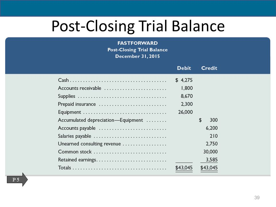 Adjusting Accounts For Financial Statements Ppt Download