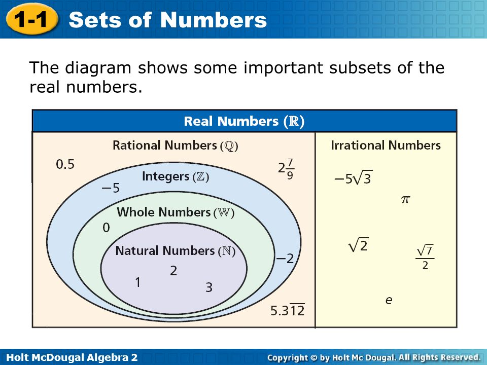 Venn Diagram Subsets Of Real Numbers Engneforic