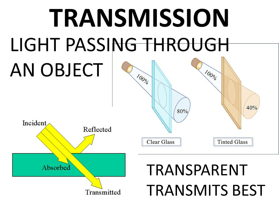 Superior 12 TRANSMISSION LIGHT PASSING THROUGH AN OBJECT TRANSPARENT TRANSMITS BEST