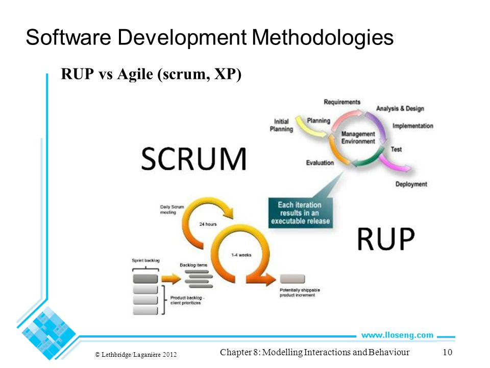 Seg2105 final review december ppt video online download for Sdlc vs scrum