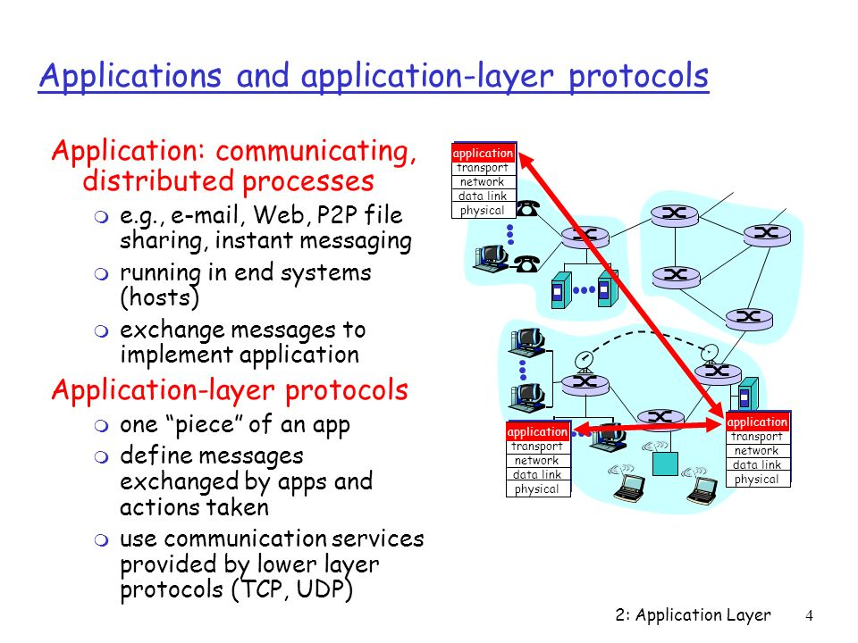 Instant Message Link : Chapter application layer ppt download