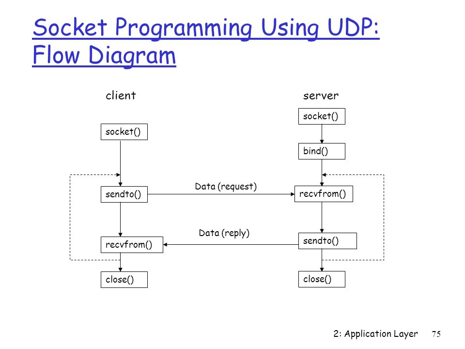 Programming udp sockets in C on Linux