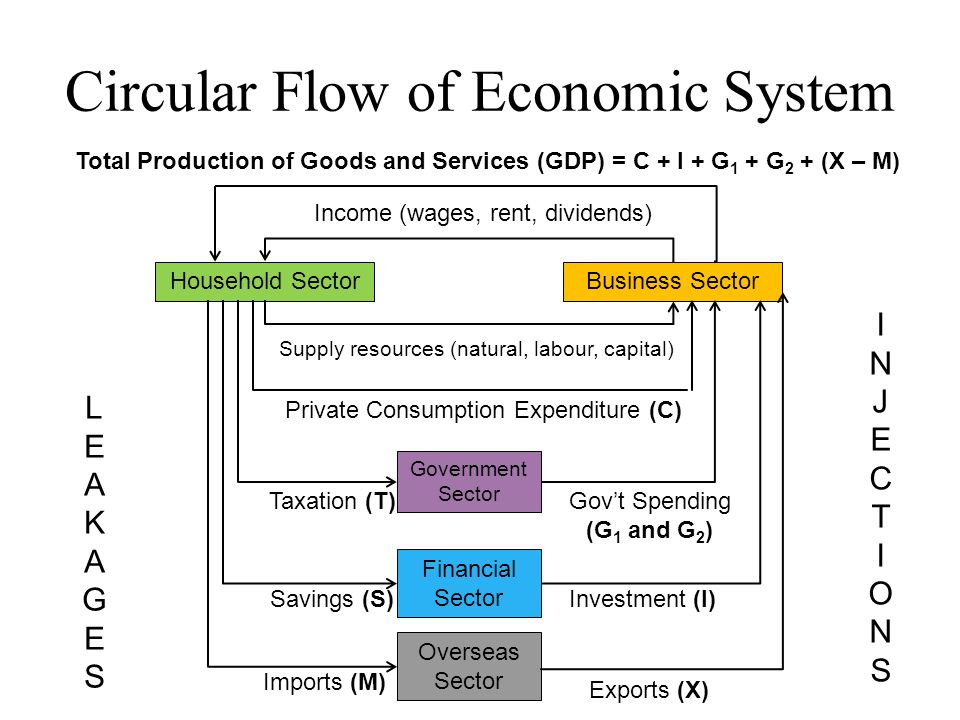 circular flow in economics Advertisements: circular flow of income in a four-sector economy circular flow of income in a four-sector economy consists of households, firms, government and.