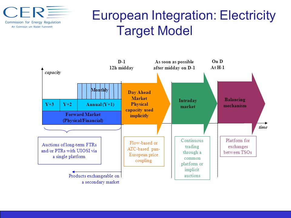 All Island Single Electricity Market Iwfa Update Laura