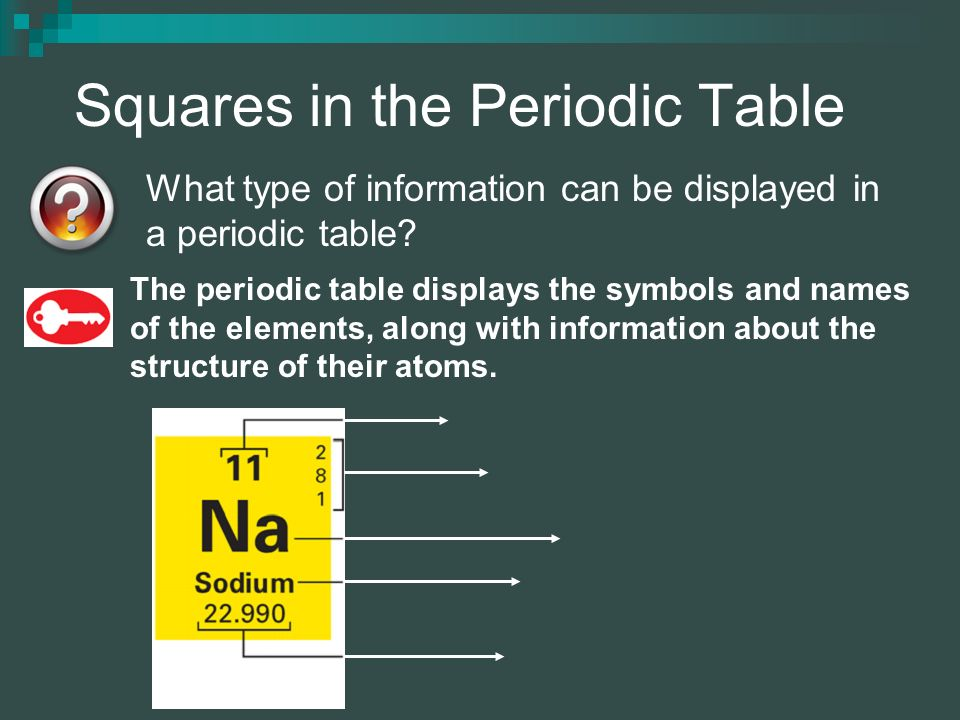 The periodic table chapter ppt video online download squares in the periodic table urtaz Images