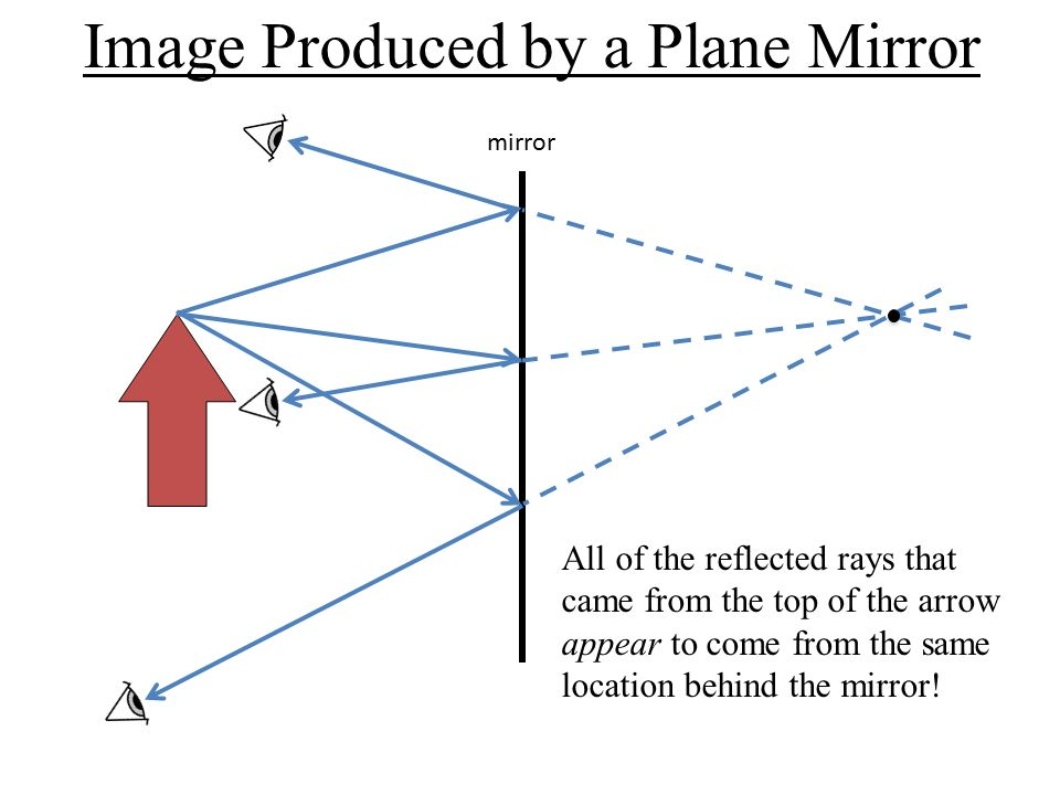 locating images in a plane mirror Welcome to the phy122 online optics learning module: reflection & mirrors in this online learning tool we know that not only a plane mirror produces an image of an object in front of it - a convex spherical mirror does, too.