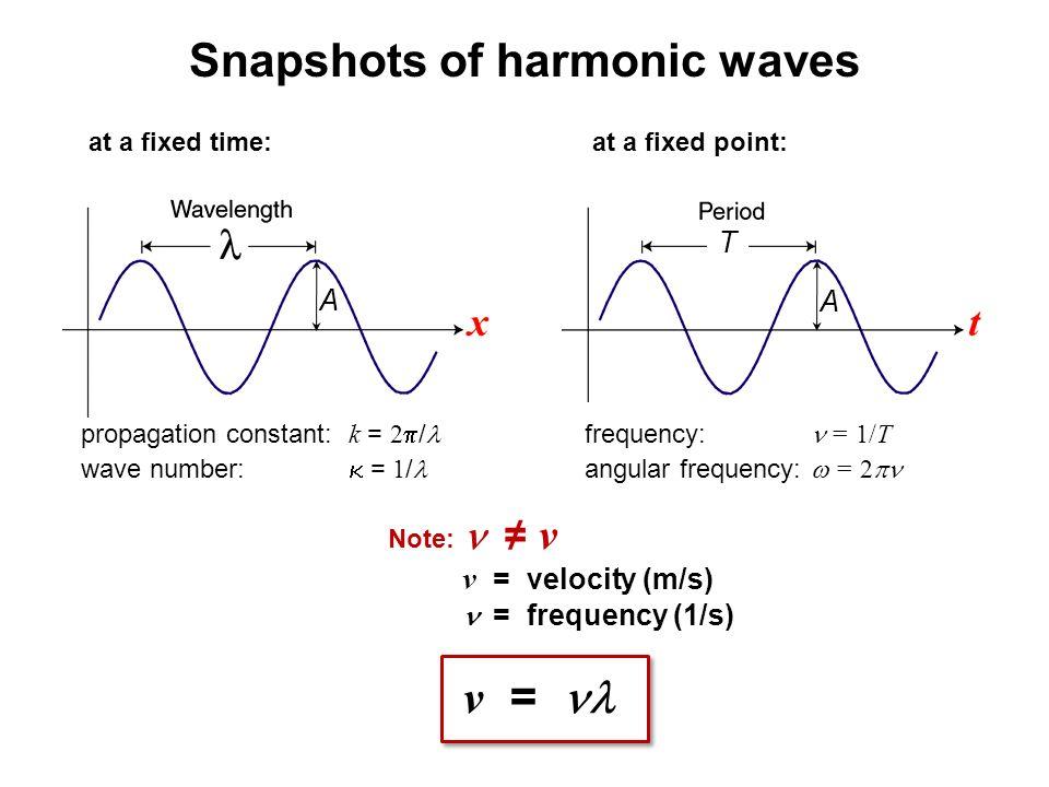 Snapshots of harmonic waves
