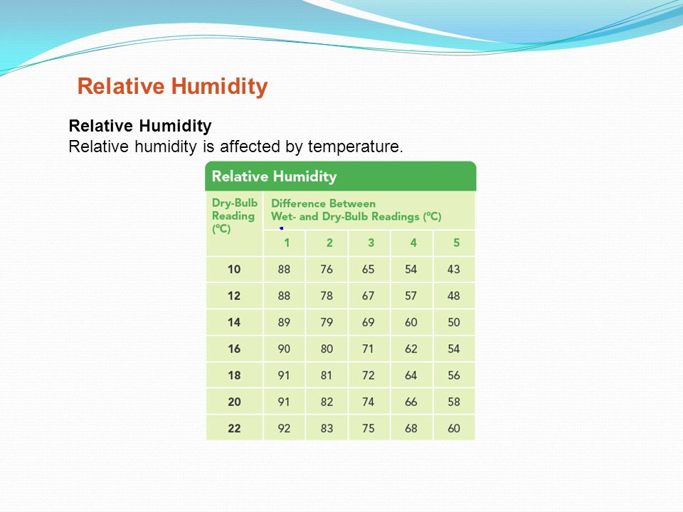 Reading a weather map and weather instruments ppt video online – Relative Humidity Worksheet