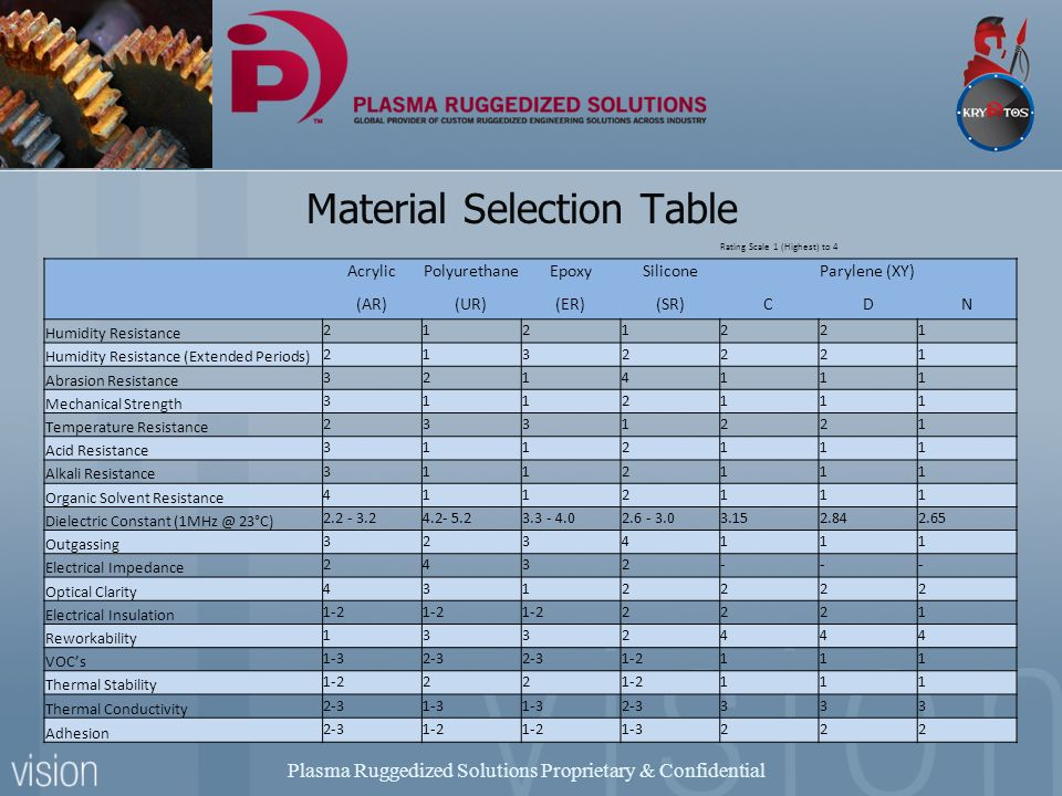 Electronic protection ppt video online download for Ar 11 6 table 6 2