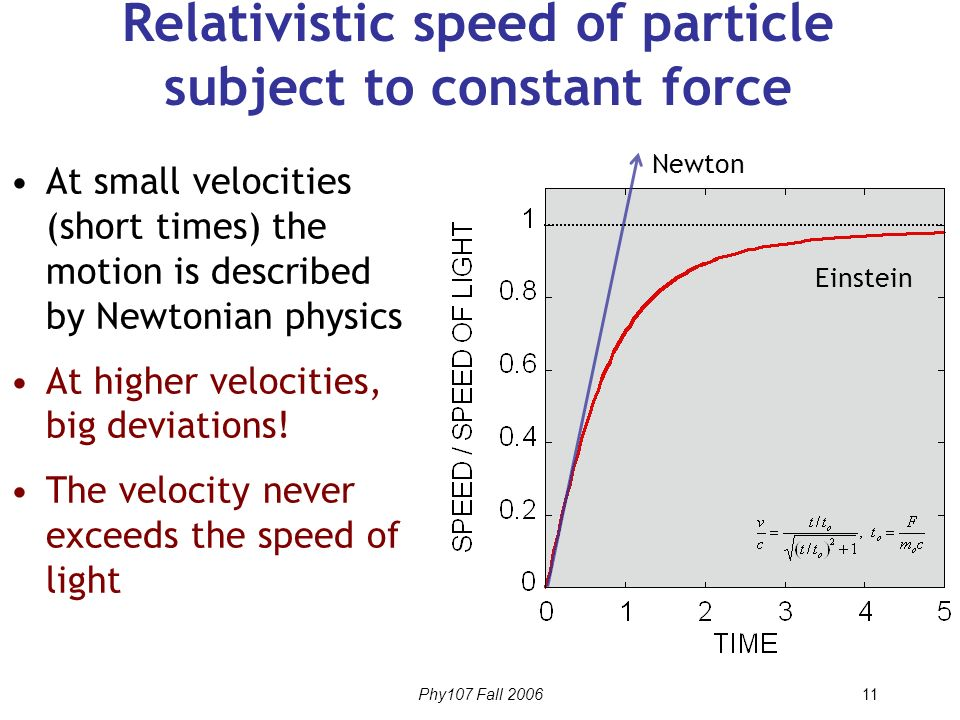 how to find speed with relativistic momentum