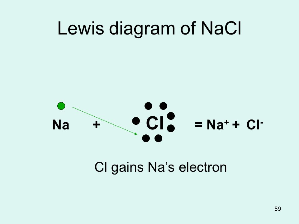 AP Chapter 8 PR chapter 4 Chemical Bonds. - ppt video ... Nacl Lewis Structure