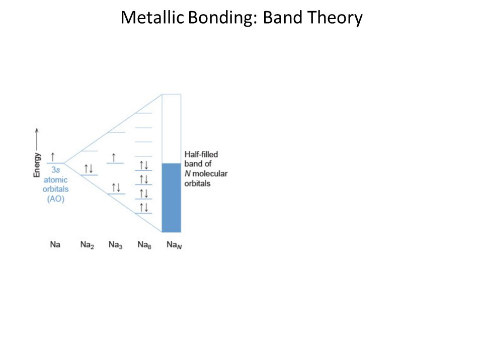 bonding in solids 12 types of bonding in solids the value of the energy needed to move an atom completely away from its equilibrium position is a measure of the binding energy (also called the cohesive energy) between them.