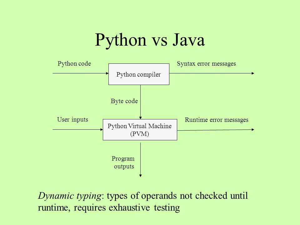 Software Development Introduction Ppt Video Online Download