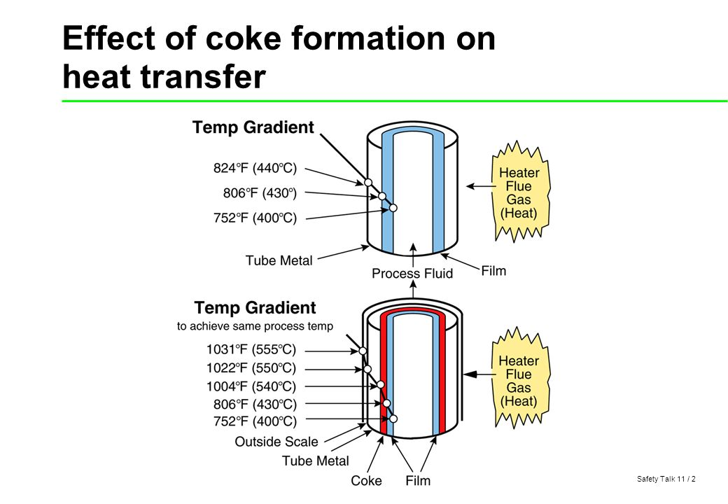 effect of heat transfer In each of the following situations, identify the method of heat transfer taking place (conduction, convection, radiation) more than one process may be.