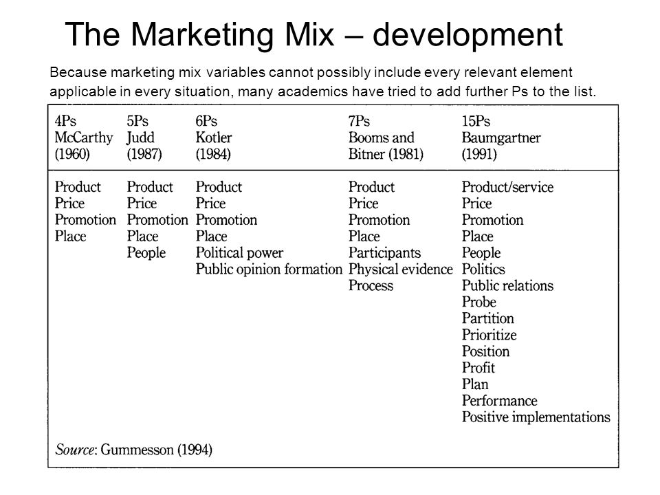 Development of marketing mix theory