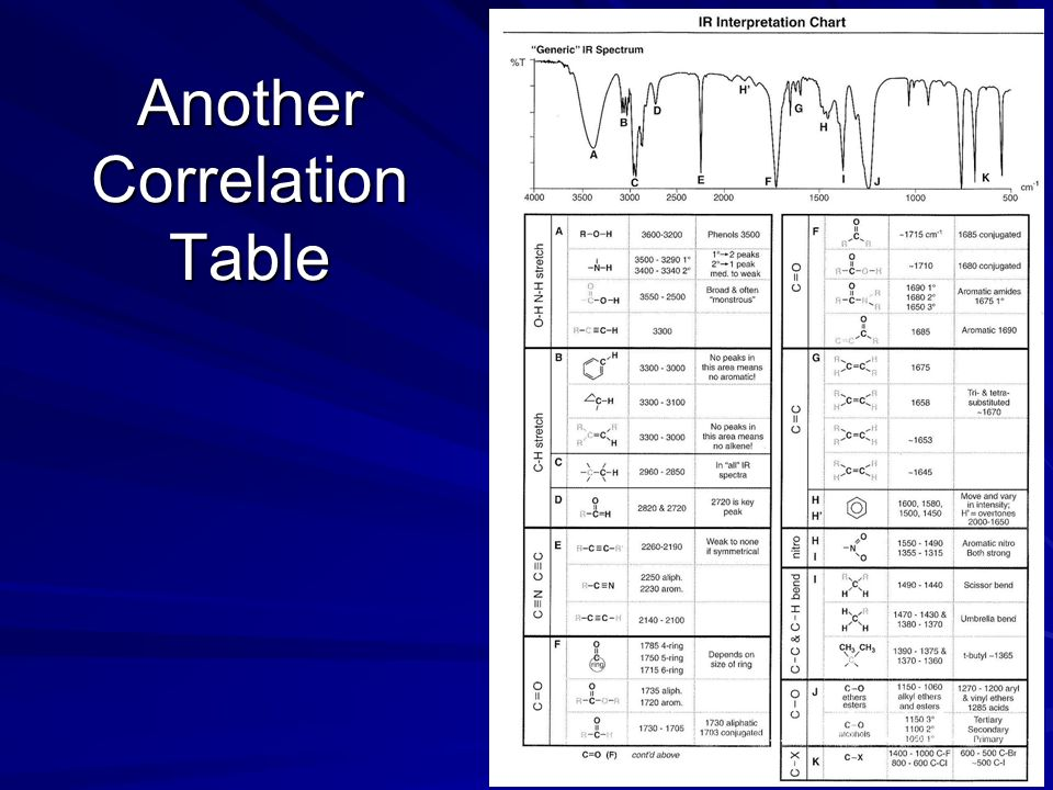 Chemistry 2412 l dr sheppard ppt video online download - Infrared spectroscopy correlation table ...